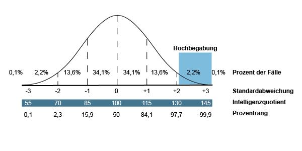 Gaußsche Normalverteilung - Normalverteilung der Intelligenz